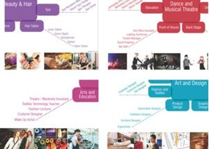 Picture of Creative Careers Posters: Set of 10