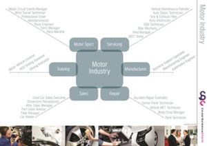 Picture of Motor Industry Poster