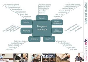 Picture of Progress into Work Poster: Jobs for those with few or no qualification