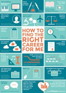 Picture of How to Find the Right Career for Me Poster