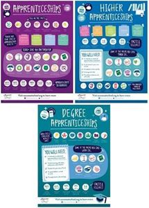 Picture of Apprenticeship Poster: Set of three 2nd Edition