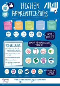 Picture of Higher Apprenticeships Poster 2nd Edition